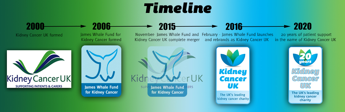 20 years Kidney Cancer UK