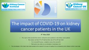COVID-19 AND THE AFFECTS ON KIDNEY CANCER PATIENTS IN THE UK 2